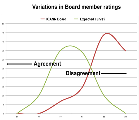 Variation of Board rating