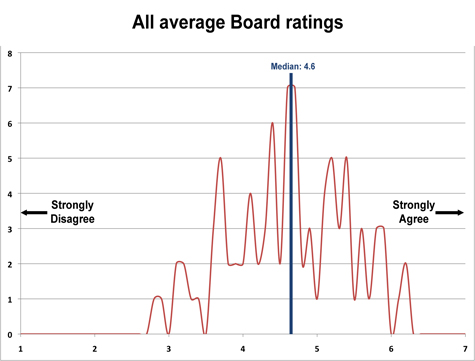 Graph showing all ratings for topics